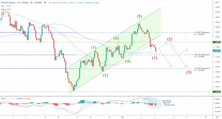 GBPUSD's New 1-5 Elliott Downtrend. The price action of the pair is developing a new downtrend