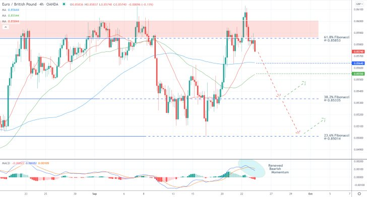 The price action of the EURGBP pair remains concentrated within the boundaries of a massive consolidaiton range