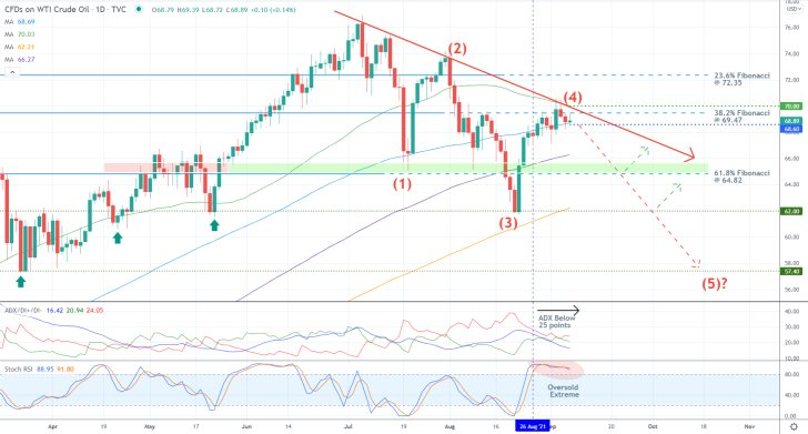 The upswing on the price action of crude oil reached a peak at the 23.6 per cent Fibonacci retracement level