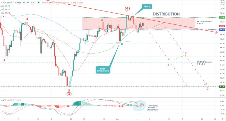 The price of crude oil is currently consolidating within a Distribution range under the Wyckoff Cycle Theory