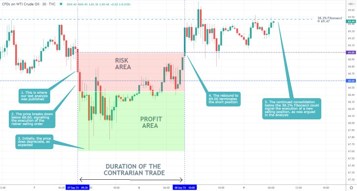 The price action of Crude Oil continues to consolidate just below the 38.2 per cent Fibonacci retracement level at 69.47