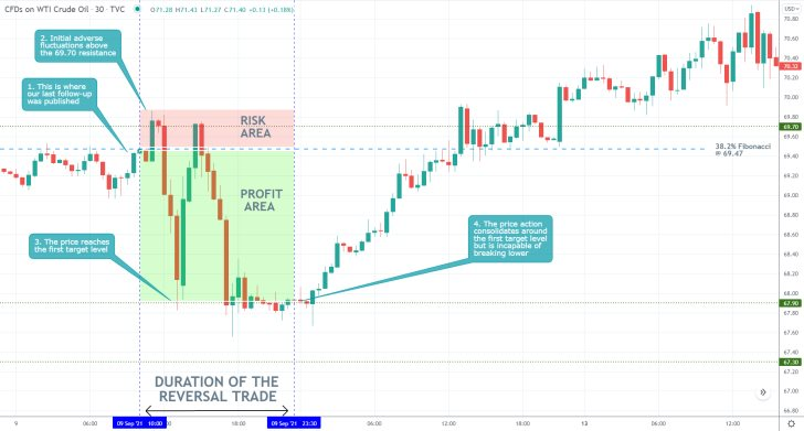 The price action of crude oil established a snap dropdown to the first target level of our last trading analysis of the commodity