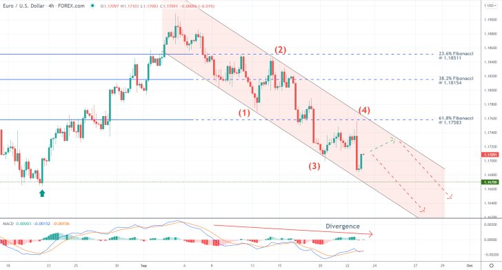 The price action of the EURUSD continues to establish a downtrend in the form of a 1-5 impulse wave pattern