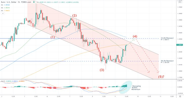 The downtrend of the EURUSD ready to continue falling
