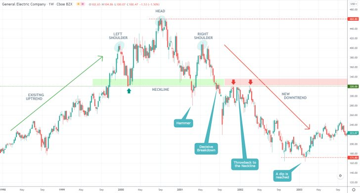 The price action of the general electric stock established a major head and shoulders pattern