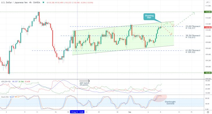 The price action of the USDJPY pair poised for a reversal from the upper boundary of the range and the 61.8 per cent Fibonacci retracement level