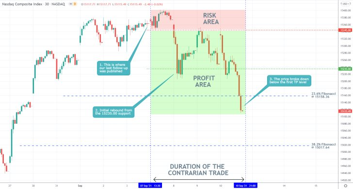 The long-awaited bearish reversal on the price action of the Nasdaq index was finally established