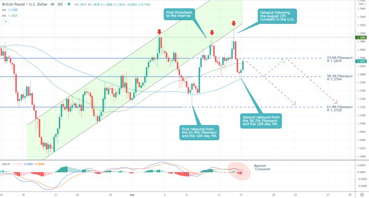 The price action of the GBPUSD pair is establishing a minor bullish pullback before the broader downtrend can be resumed