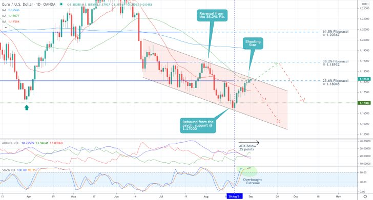 The price action of the EURUSD pair is currently range-trading