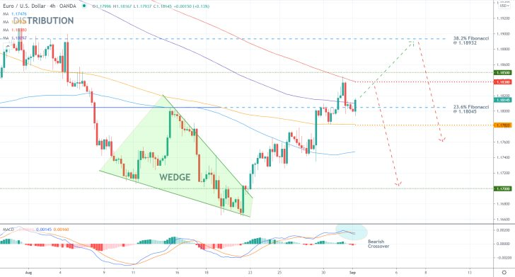 The price action of the EURUSD pair recently completed a Wedge pattern