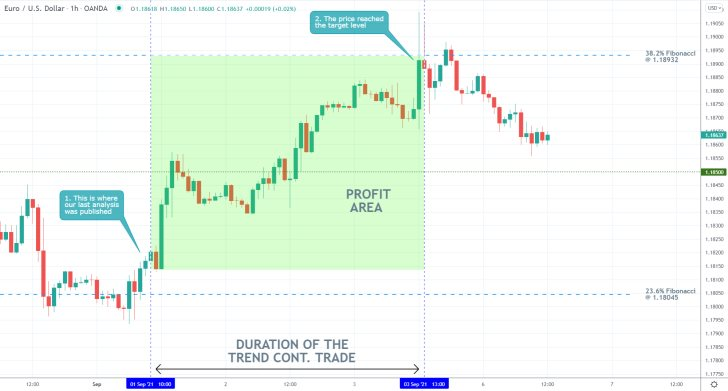 Our last trading analysis of the EURUSD currency pair successfully forecasted an upswing to the 38.2 per cent Fibonacci retracement level