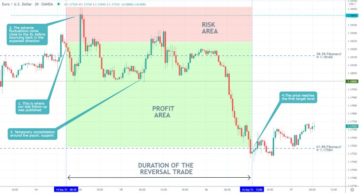 Our last trading analysis of EURUSD successfully forecasted a dropdown from the 38.2 per cent Fibonacci retracement level to the 61.8 per cent Fibonacci
