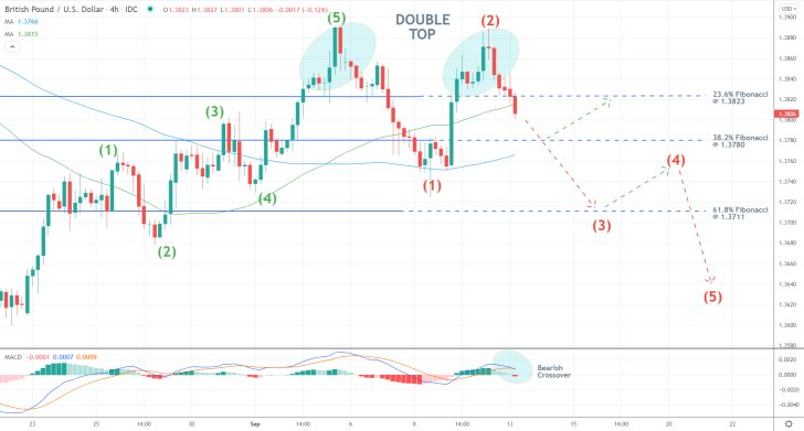 The price action of the GBPUSD pair is set to complete a bearish reversal following a Double Top pattern