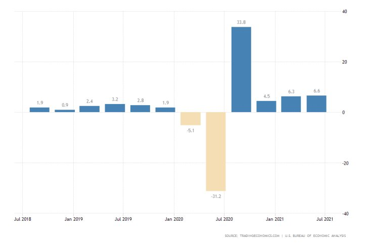 U.S. GDP Growth in Q2 with a Likely Upward Revision