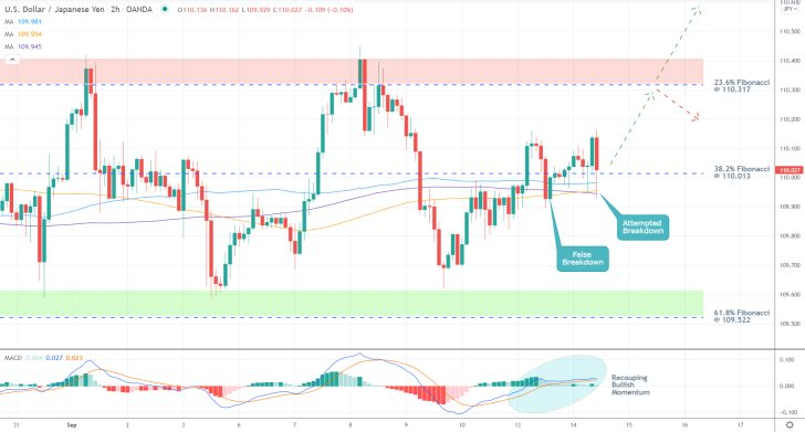 The price action of the USDJPY pair is consolidating witin a broad range, currently probing the 38.2 per cent Fibonacci retracement level