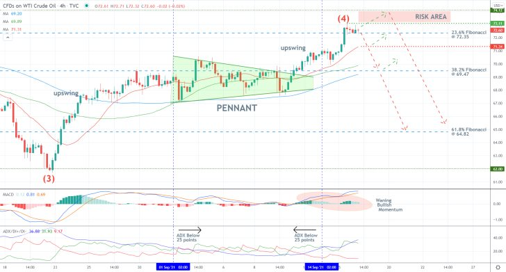 The price action of crude oil is currently consolidating around the 23.6 per cent Fibonacci retracement level at 72.35 as bearish bias rises