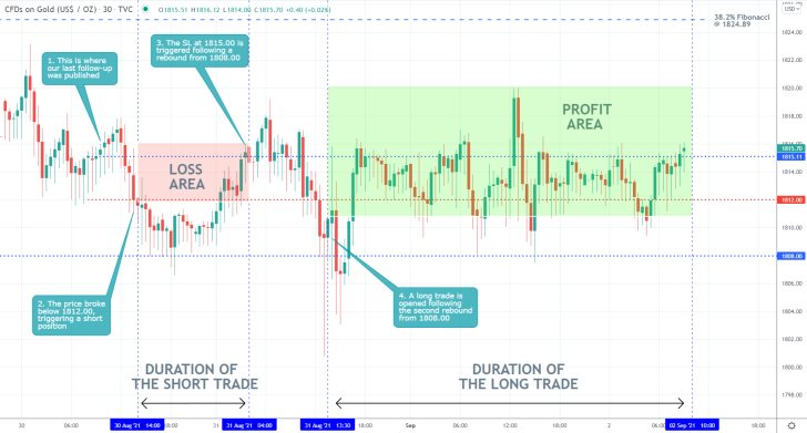 The price action of gold continues to consolidate in a narrow range