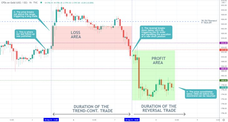 The price action of gold broke down below the psychologically significant support level at 1800.00 as bearish sentiment keeps mounting