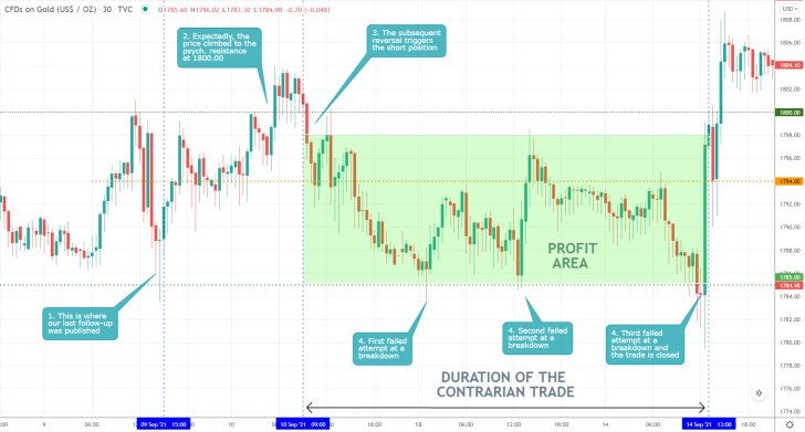 The price action of gold remains concentrated within the boundaries of a narrow consolildation range