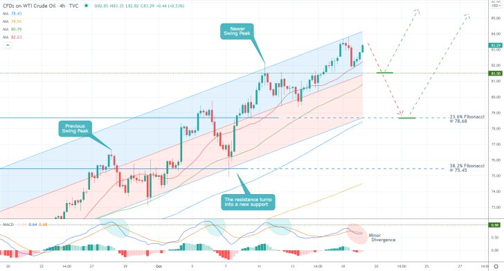 Crude Oil Bulls Need to Wait Patiently for the Next Chance to Join the Uptrend