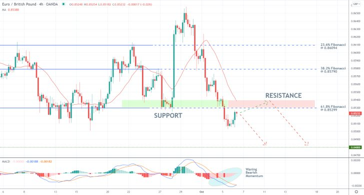 The EURGBP ready to test the 61.8 per cent Fibonacci retracement level from below before the broader downtrend can be resumed