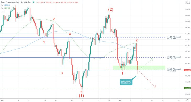 The EURJPY is developing a new bearish trend as per the expectationsof the Elliott Wave Theory