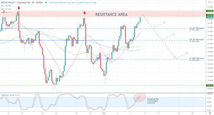 GBPJPY Close to Completing a Three-Top Pattern