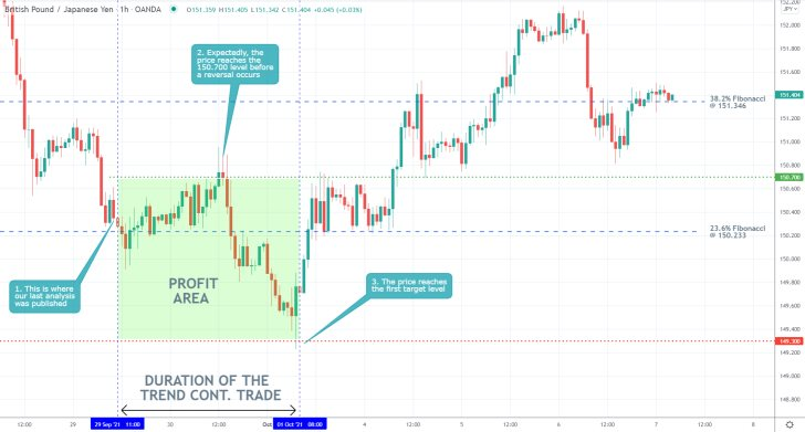 Our last trading analysis of the GBPJPY pair successfully forecasted a dropdown to the next major support level