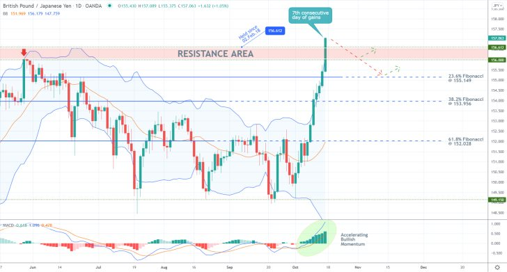 GBPJPY's Vertical Rally Against History