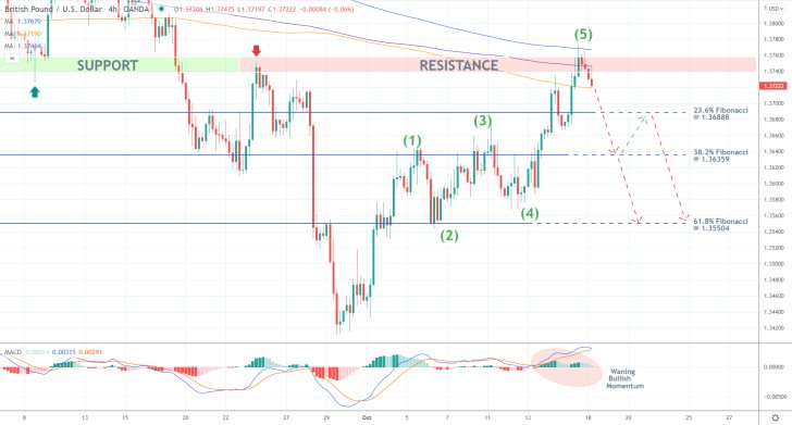 GBPUSD Just Completed a Bullish 1-5 Pattern ahead of a likely bearish reversal