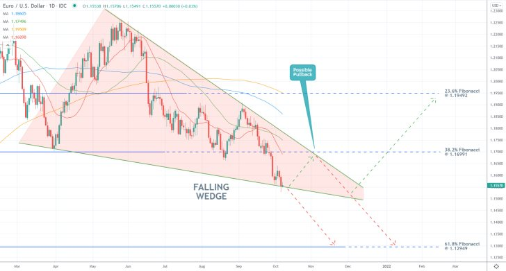The price action of the EURUSD pair is developing a descending wedge pattern