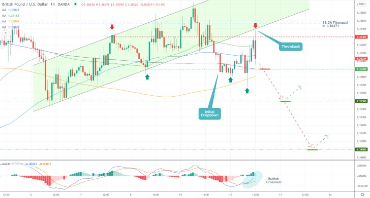 Is GBPUSD's Pullback Coming to an End?