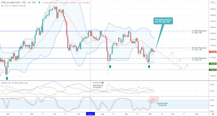 The price of gold is currently concentrated between two major Fibonacci retracement levels