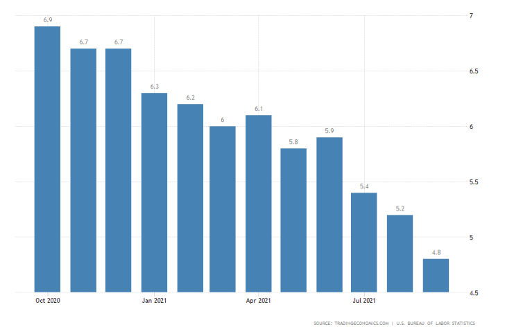 U.S. MoM Unemployment Rate