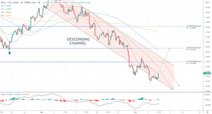 the price action of the EURUSD remains concentrated within a descending channel