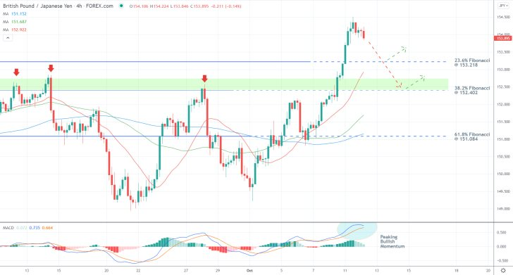 The price action of the GBPJPY looks poised for another bearish correction