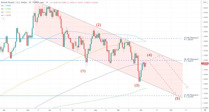 The price action of the GBPUSD is developing a new bearish 1-5 impulse wave pattern