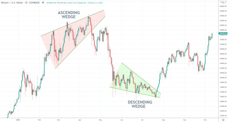 Wedges Signifying an Upcoming Trend Reversal